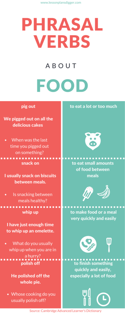 Phrasal Verbs About Food Writing Activity
